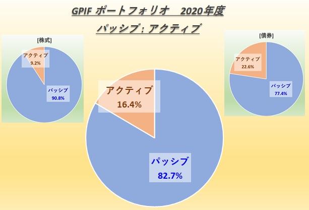 GPIF パッシブ(インデックス)、アクティブ運用比率