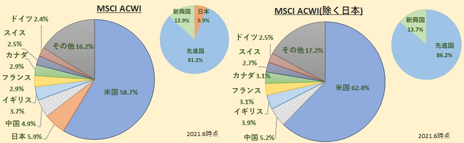 MSCI All Country World Index [ACWI]
