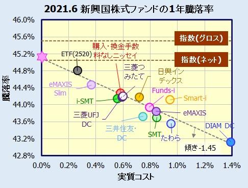 新興国株式インデックスファンドの評価・騰落率比較