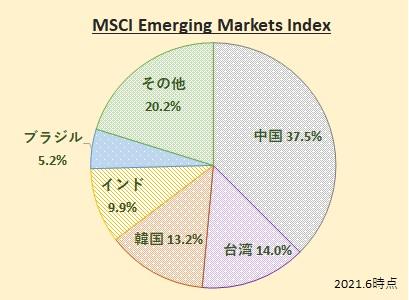 MSCI Emerging Markets Index(MSCI エマージング・マーケット・インデックス)
