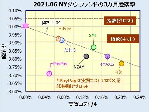 米国株式(NYダウ)インデックスファンドの評価・評価