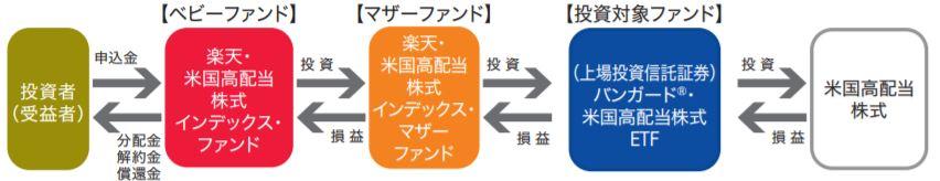 楽天・米国高配当株式インデックス・ファンド