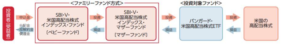 SBI・V・米国高配当株式インデックス・ファンド