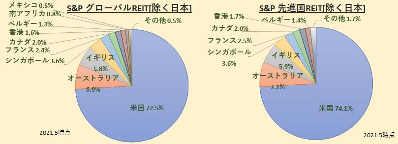 S&Pグローバル&先進国リートインデックス