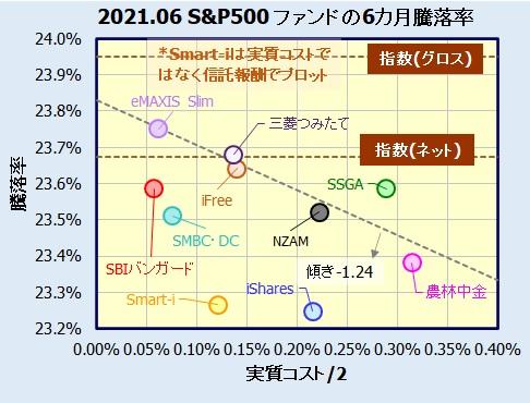 米国株式(S&P500)インデックスファンドの評価・評価
