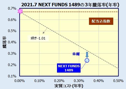 NEXT FUNDS 日経平均高配当株50指数連動型上場投信【1489】の評価