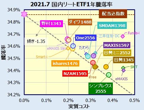 Jリート(東証REIT指数)連動型ETFの利回り