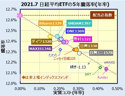 日経平均株価連動型ETFの比較