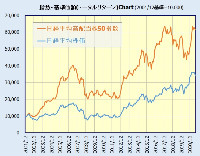 日経高配当株50指数チャート(日経平均株価と比較)