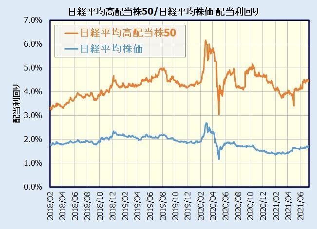 日経高配当株50指数と日経平均株価の配当利回り比較