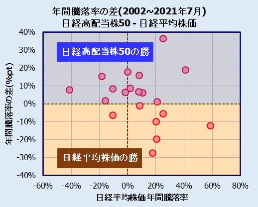 日経高配当株50指数と日経平均株価の比較