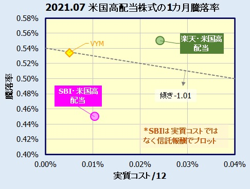 SBI・V・米国高配当株式インデックス・ファンド、楽天・米国高配当株式インデックス・ファンドの評価比較