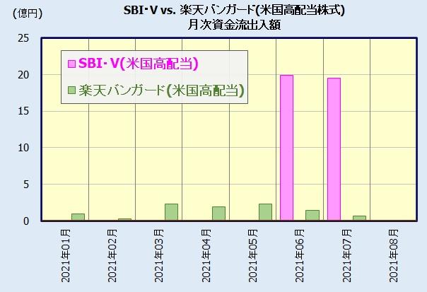 SBI・V・米国高配当株式インデックス・ファンド、楽天・米国高配当株式インデックス・ファンドの人気比較