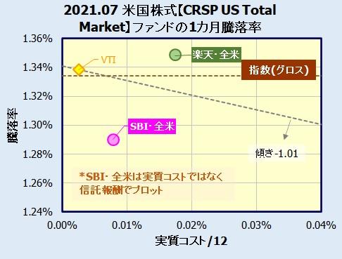 SBI・V・全米株式インデックス・ファンドの評価