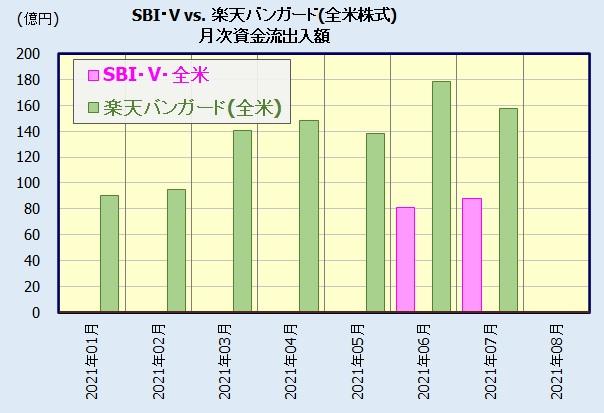 SBI・V・全米株式インデックス・ファンドの評判・人気