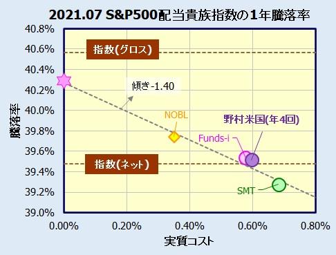 S&P500 配当貴族指数インデックスファンドの比較