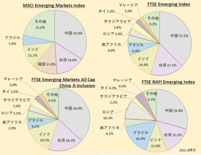 新興国株式インデックス構成国・国別比率