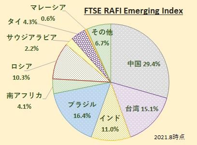 FTSE RAFI エマージング インデックスの構成国、国別比率