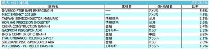 iFree新興国株式インデックス