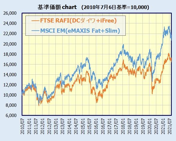 iFree新興国株式とeMAXIS Slim新興国株式の比較(チャート)