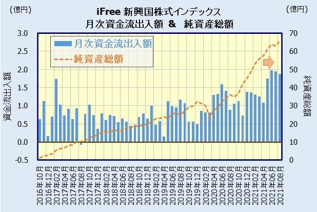 iFree新興国株式インデックスの人気・評判