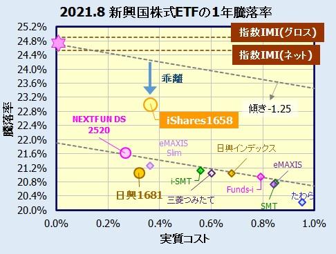 新興国株式国内ETF(東証上場)の比較