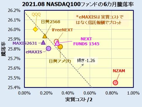 NASDAQ100インデックスファンド、ETFの評価・比較