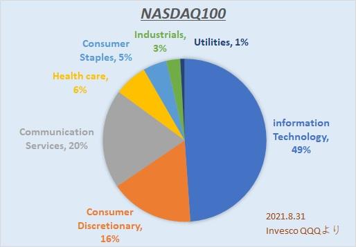 NASDAQ100 セクター比率