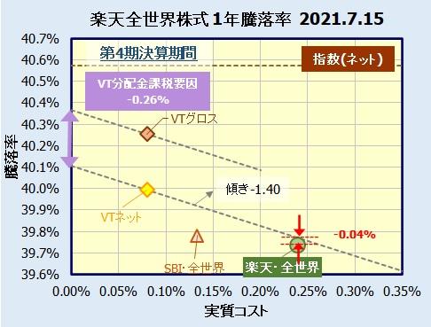 楽天・全世界株式インデックス・ファンドの評価