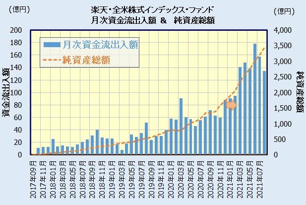 楽天・全米株式インデックス・ファンド [楽天・バンガード・ファンド(全米株式)]の人気・評判