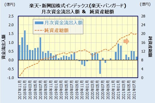 楽天・新興国株式インデックス・ファンド(楽天・バンガード・ファンド)の人気・評判