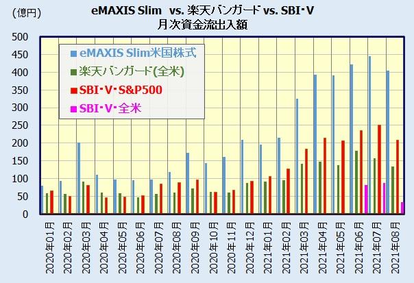 楽天・全米株式インデックス・ファンド とeMAXIS Slim、SBI・Vとの比較