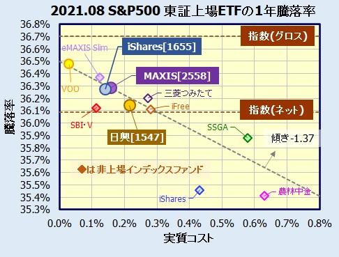 東証上場S&P500連動型ETFの利回り