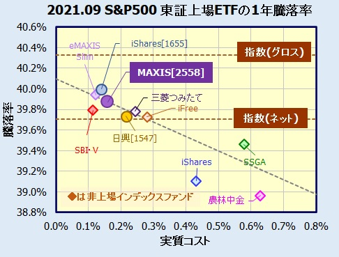 MAXIS 米国株式(S&P500)上場投信(2558)の評価・利回り