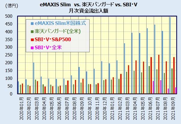 米国株式(S&P500、VTI)インデックスファンド 人気ランキング(資金流出入額)