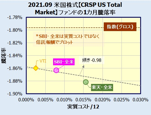 米国株式(VTI)インデックスファンドの評価・評価